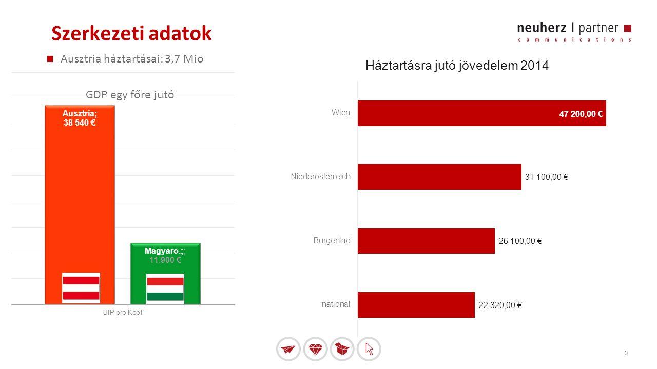 3 Szerkezeti adatok Ausztria háztartásai: 3,7 Mio GDP egy főre jutó