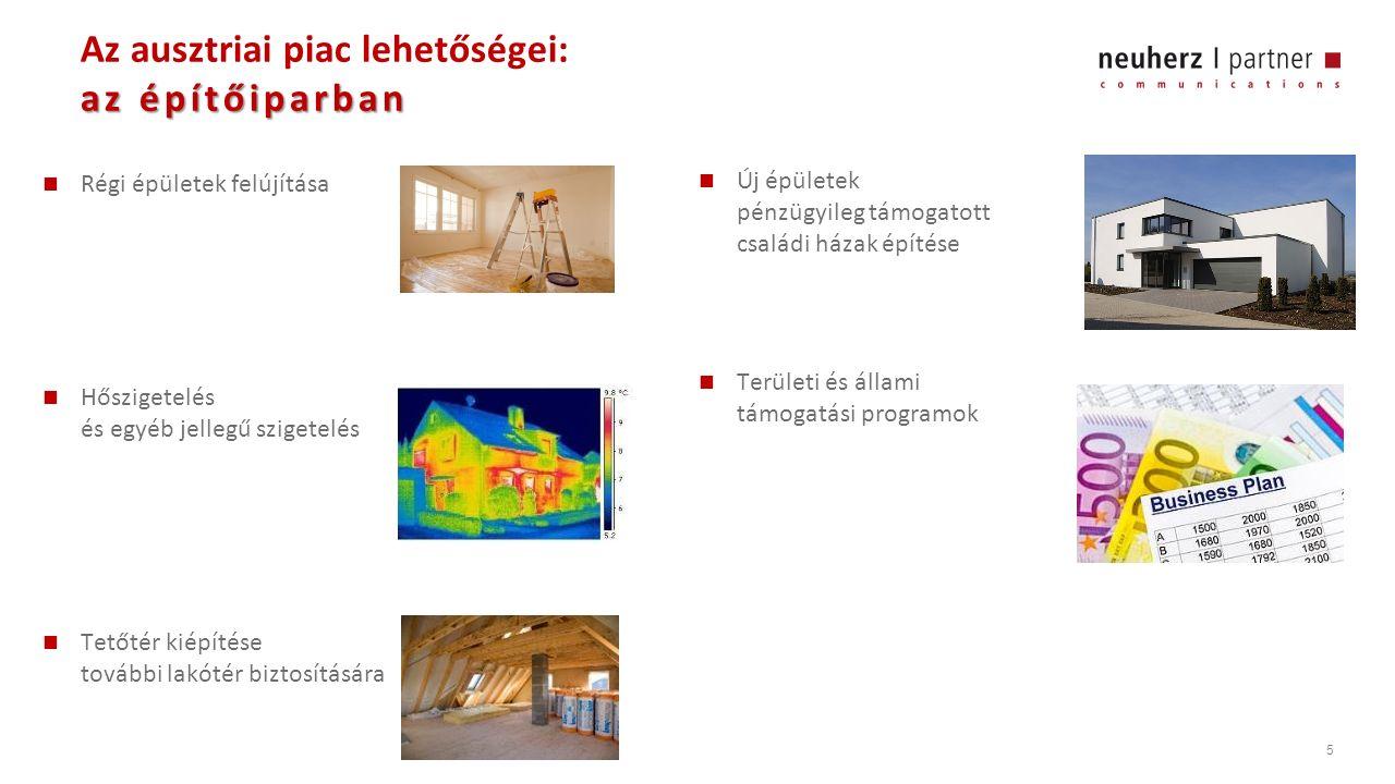 5 az építőiparban Az ausztriai piac lehetőségei: az építőiparban Régi épületek felújítása Hőszigetelés és egyéb jellegű szigetelés Tetőtér kiépítése további lakótér biztosítására Új épületek pénzügyileg támogatott családi házak építése Területi és állami támogatási programok