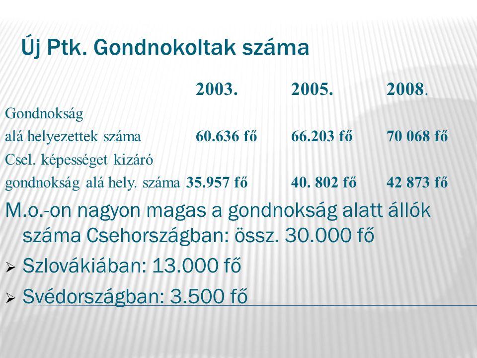 Új Ptk. Gondnokoltak száma 2003.2005.2008. Gondnokság alá helyezettek száma 60.636 fő66.203 fő70 068 fő Csel. képességet kizáró gondnokság alá hely. s