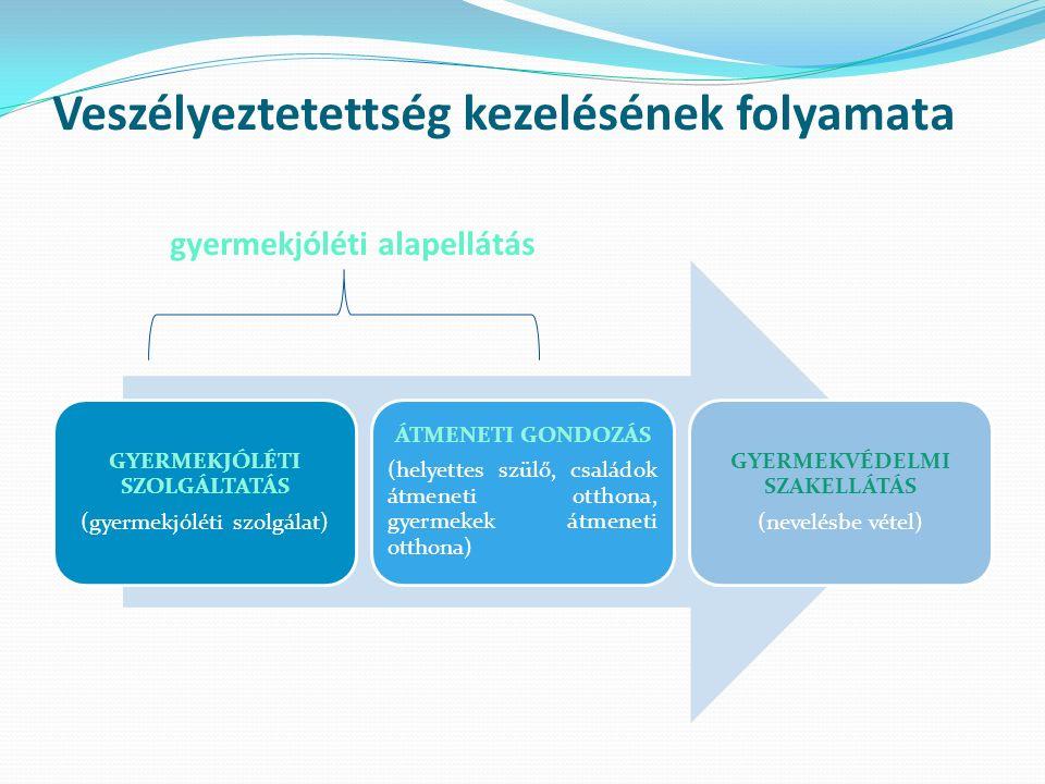 GYERMEKJÓLÉTI SZOLGÁLTATÁS (gyermekjóléti szolgálat) ÁTMENETI GONDOZÁS (helyettes szülő, családok átmeneti otthona, gyermekek átmeneti otthona) GYERMEKVÉDELMI SZAKELLÁTÁS (nevelésbe vétel) Veszélyeztetettség kezelésének folyamata gyermekjóléti alapellátás