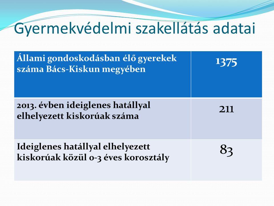 Gyermekvédelmi szakellátás adatai Állami gondoskodásban élő gyerekek száma Bács-Kiskun megyében 1375 2013. évben ideiglenes hatállyal elhelyezett kisk