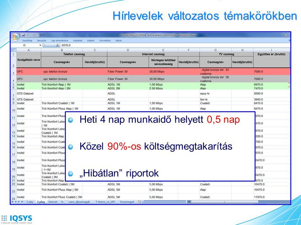 Hírlevelek változatos témakörökben TémakörMit szeretnénk tudni Hírlevél példák Értékesítés, ügyfélkezelésVersenytársak akciói - Heti Akciós hírlevelek (a.gy.) - Ügyfélelégedettség, ügyfélmegtartás, ügyfélérték(in.cs.); HR, képzés Tájékozódás a munkaerő- piacról - Munkaügyi Tükör(s.f.) - Létszámcsökkentésekről szóló hírek (s.f.) Infokommunikáció, biztonságInnovációs irányok - Digitális műsorszórás Magyarországon (s.f.) - Incidens menedzsment (s.f.) Stratégia, vállalatirányítás Versenytársak elemzése (piaci magatartás/helyzet) - Versenytársak vezetőinek sajtónyilatkozatai (s.f.).