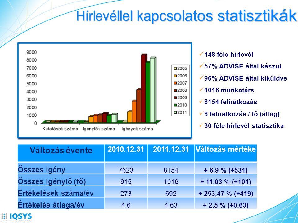 148 féle hírlevél 57% ADVISE által készül 96% ADVISE által kiküldve 1016 munkatárs 8154 feliratkozás 8 feliratkozás / fő (átlag) 30 féle hírlevél statisztika Változás évente 2010.12.312011.12.31Változás mértéke Összes igény 76238154+ 6,9 % (+531) Összes igénylő (fő) 9151016+ 11,03 % (+101) Értékelések száma/év 273692+ 253,47 % (+419) Értékelés átlaga/év 4,64,63+ 2,5 % (+0,63)