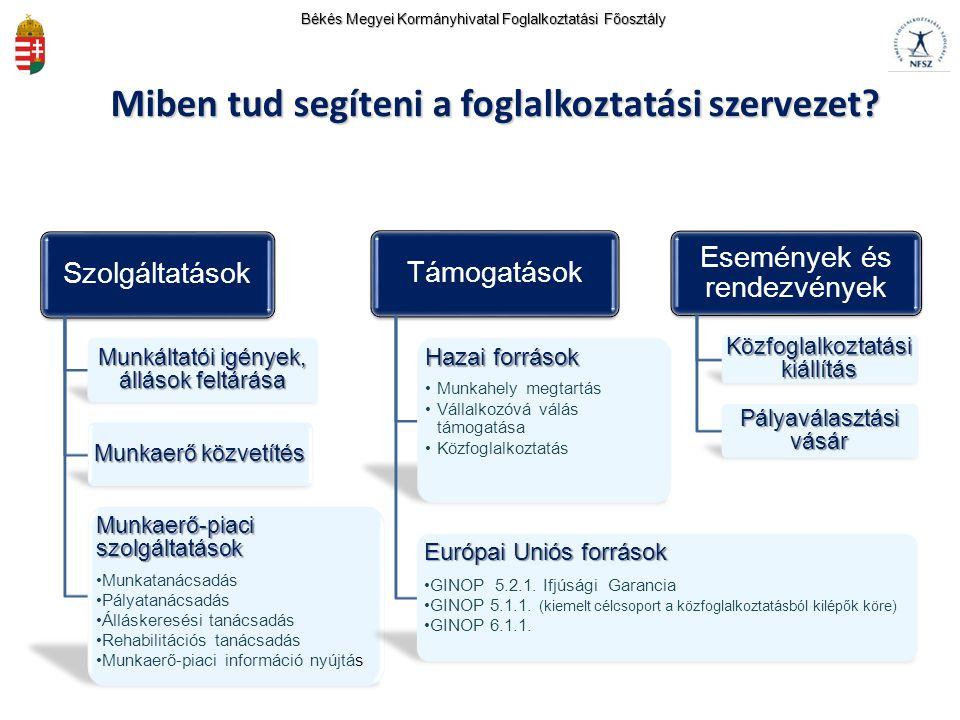 Szolgáltatások Munkáltatói igények, állások feltárása Munkaerő közvetítés Munkaerő-piaci szolgáltatások Munkatanácsadás Pályatanácsadás Álláskeresési tanácsadás Rehabilitációs tanácsadás Munkaerő-piaci információ nyújtás Támogatások Hazai források Munkahely megtartás Vállalkozóvá válás támogatása Közfoglalkoztatás Európai Uniós források GINOP 5.2.1.