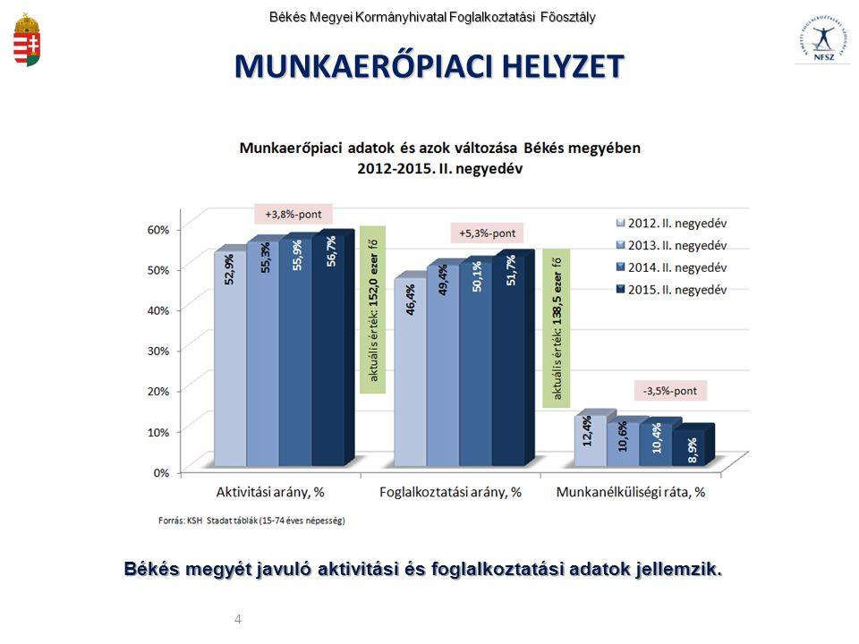 5 A nyilvántartott álláskeresők száma folyamatosan csökken.