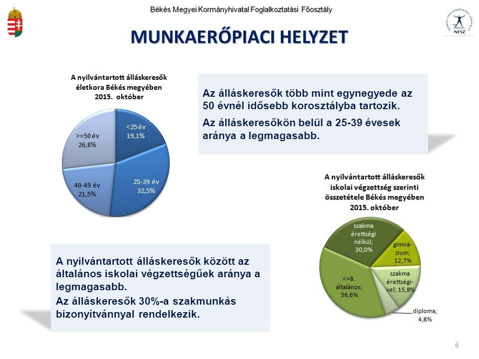 ISKOLÁZOTTSÁG ÉS FOGLALKOZTATOTTSÁG Békés Megyei Kormányhivatal Foglalkoztatási Főosztály Foglalkoztatási ráta iskolai végzettség szerint, korcsoportonként