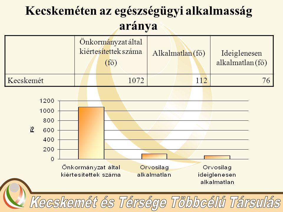 Kecskeméten az egészségügyi alkalmasság aránya Önkormányzat által kiértesítettek száma (fő) Alkalmatlan (fő)Ideiglenesen alkalmatlan (fő) Kecskemét107