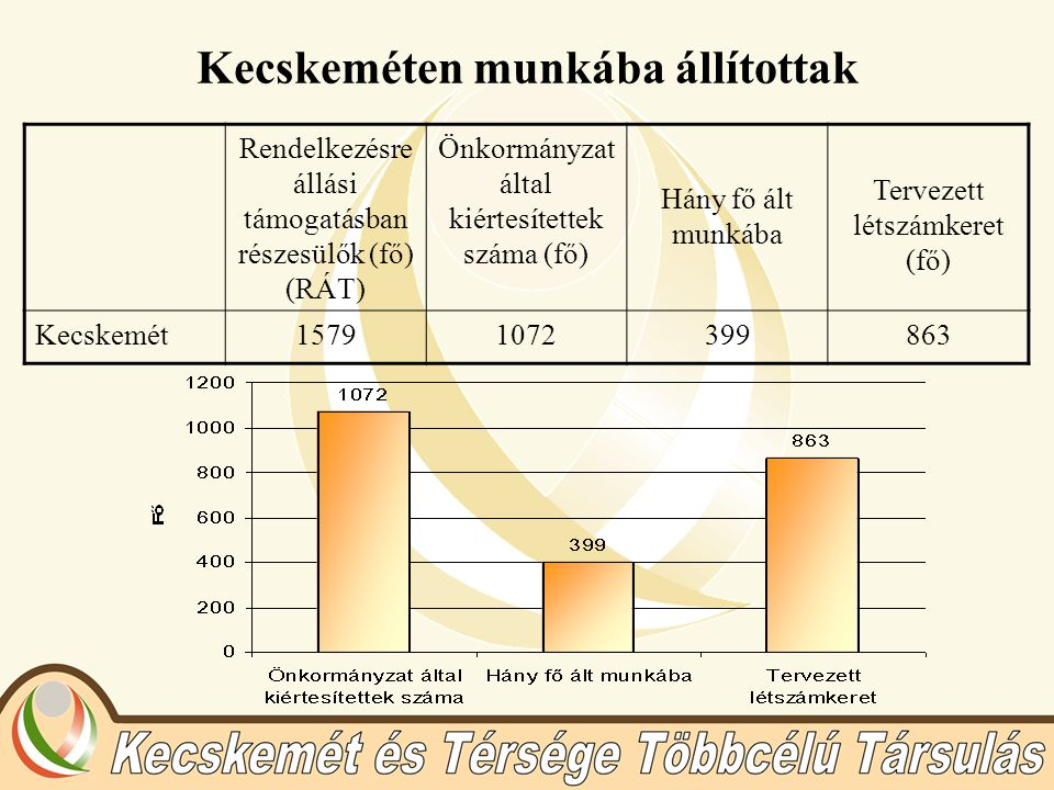 Kecskeméten munkába állítottak Rendelkezésre állási támogatásban részesülők (fő) (RÁT) Önkormányzat által kiértesítettek száma (fő) Hány fő ált munkába Tervezett létszámkeret (fő) Kecskemét15791072399863