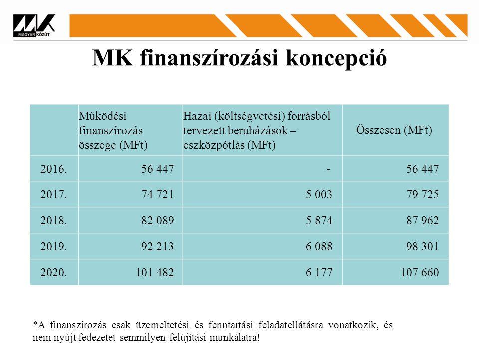 MK finanszírozási koncepció Működési finanszírozás összege (MFt) Hazai (költségvetési) forrásból tervezett beruházások – eszközpótlás (MFt) Összesen (MFt) 2016.