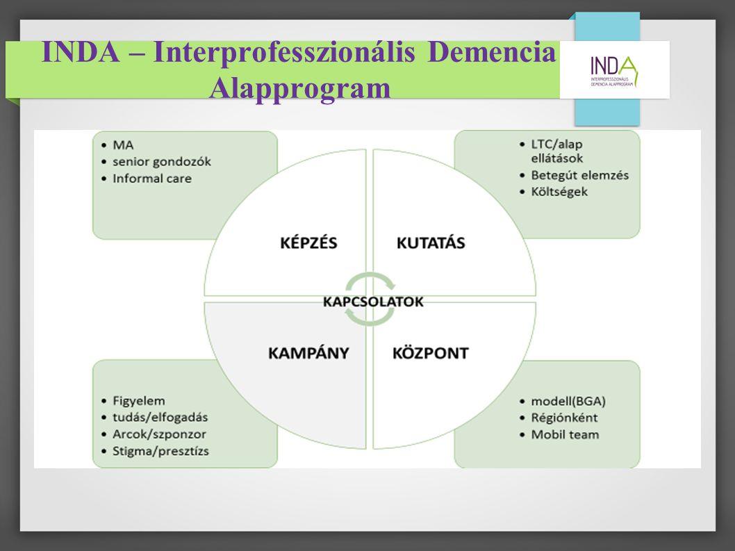 INDA – Interprofesszionális Demencia Alapprogram