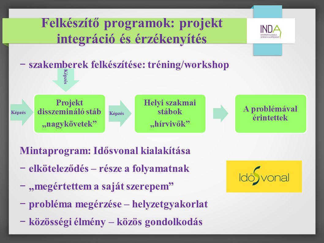 """Felkészítő programok: projekt integráció és érzékenyítés − szakemberek felkészítése: tréning/workshop Mintaprogram: Idősvonal kialakítása − elköteleződés – része a folyamatnak − """"megértettem a saját szerepem − probléma megérzése – helyzetgyakorlat − közösségi élmény – közös gondolkodás Projekt disszemináló stáb """"nagykövetek Képzés Helyi szakmai stábok """"hírvivők A problémával érintettek Képzés"""