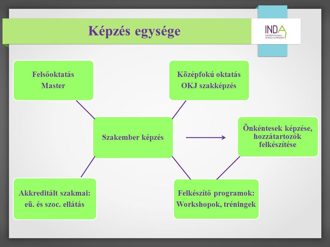 Képzés egysége Felsőoktatás Master Szakember képzés Középfokú oktatás OKJ szakképzés Önkéntesek képzése, hozzátartozók felkészítése Felkészítő programok: Workshopok, tréningek Akkreditált szakmai: eü.