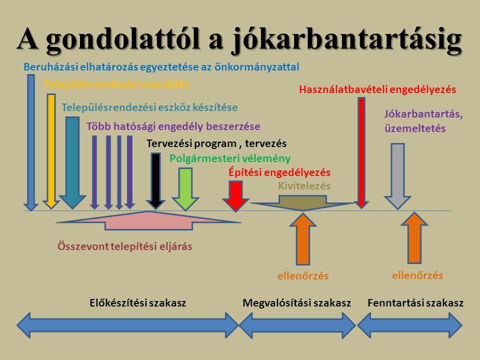 Építési követelmények OTÉK közművesítettség: megújuló energiák alkalmazása tervezési program: kiemelt szerepSzabványok Az alapvető követelmények kielégítését a vonatkozó magyar nemzeti szabvány alkalmazásával vagy más, a követelmények legalább ezzel egyenértékű teljesítését biztosító megoldással lehet teljesíteni.