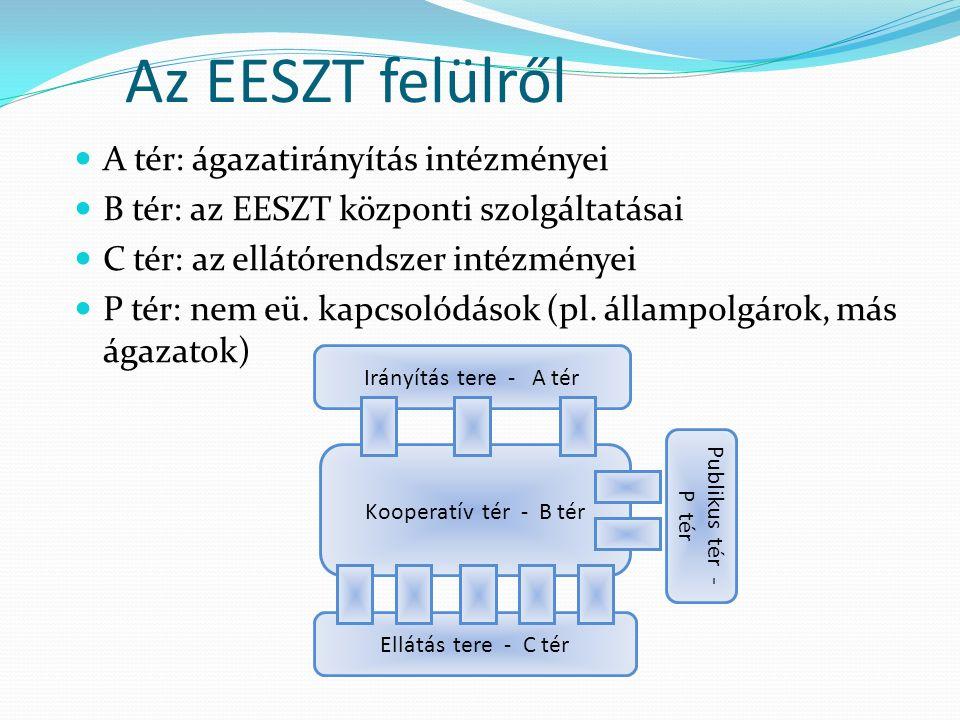 Az EESZT felülről A tér: ágazatirányítás intézményei B tér: az EESZT központi szolgáltatásai C tér: az ellátórendszer intézményei P tér: nem eü. kapcs