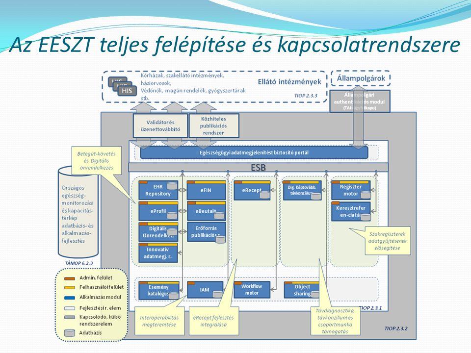 Az EESZT teljes felépítése és kapcsolatrendszere