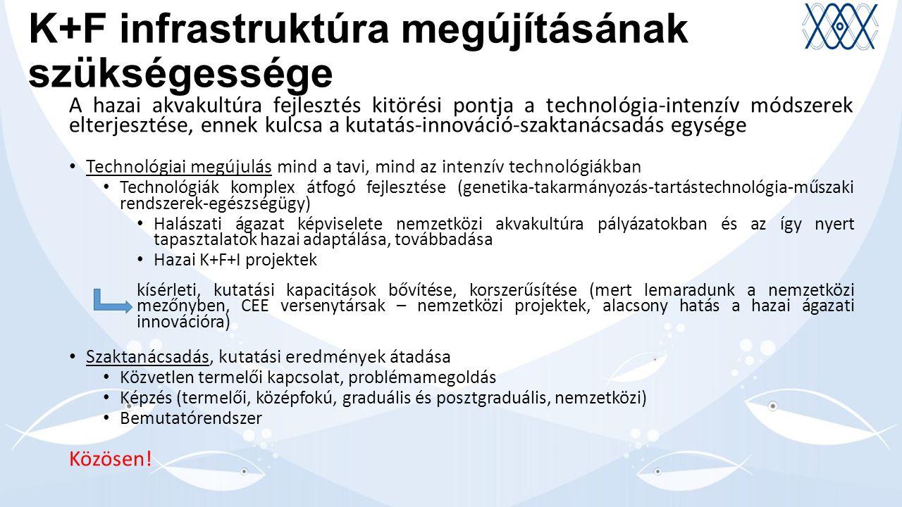 K+F infrastruktúra megújításának szükségessége A hazai akvakultúra fejlesztés kitörési pontja a technológia-intenzív módszerek elterjesztése, ennek kulcsa a kutatás-innováció-szaktanácsadás egysége Technológiai megújulás mind a tavi, mind az intenzív technológiákban Technológiák komplex átfogó fejlesztése (genetika-takarmányozás-tartástechnológia-műszaki rendszerek-egészségügy) Halászati ágazat képviselete nemzetközi akvakultúra pályázatokban és az így nyert tapasztalatok hazai adaptálása, továbbadása Hazai K+F+I projektek kísérleti, kutatási kapacitások bővítése, korszerűsítése (mert lemaradunk a nemzetközi mezőnyben, CEE versenytársak – nemzetközi projektek, alacsony hatás a hazai ágazati innovációra) Szaktanácsadás, kutatási eredmények átadása Közvetlen termelői kapcsolat, problémamegoldás Képzés (termelői, középfokú, graduális és posztgraduális, nemzetközi) Bemutatórendszer Közösen!