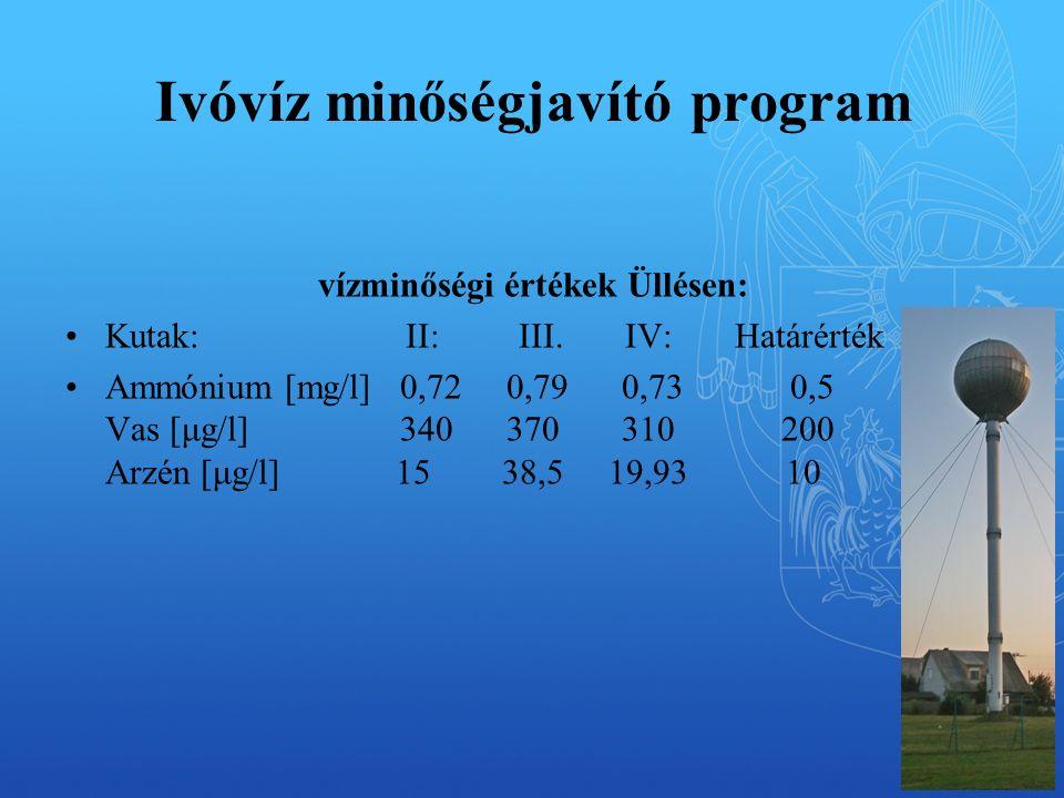 Ivóvíz minőségjavító program vízminőségi értékek Üllésen: Kutak: II: III.