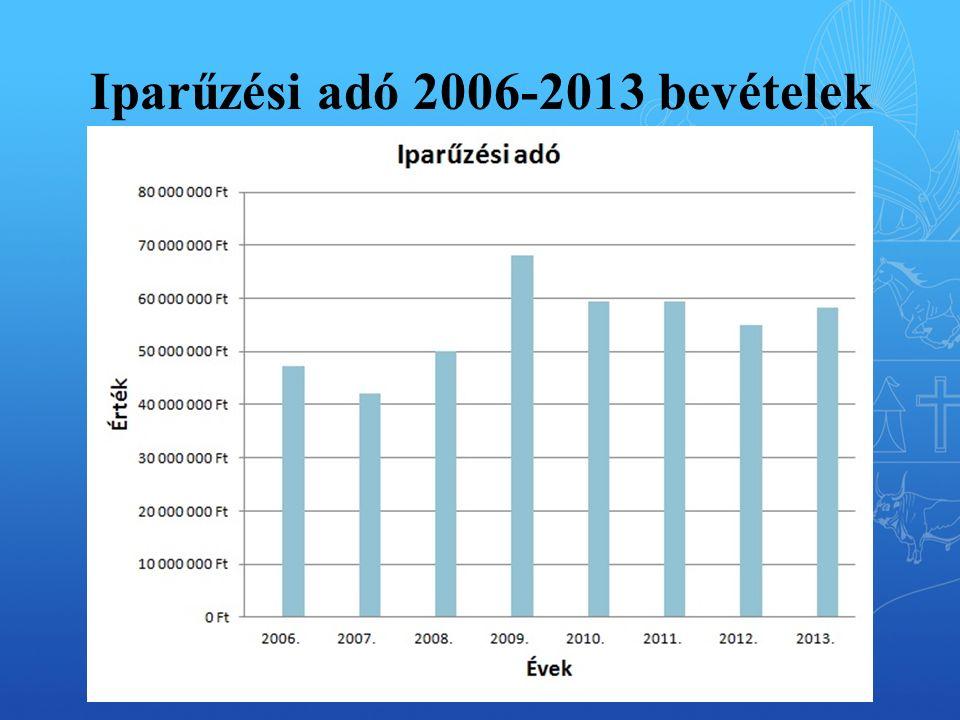 Iparűzési adó 2006-2013 bevételek