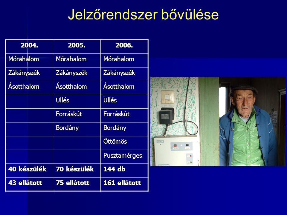 Jelzőrendszer bővülése 2004.2005.2006.