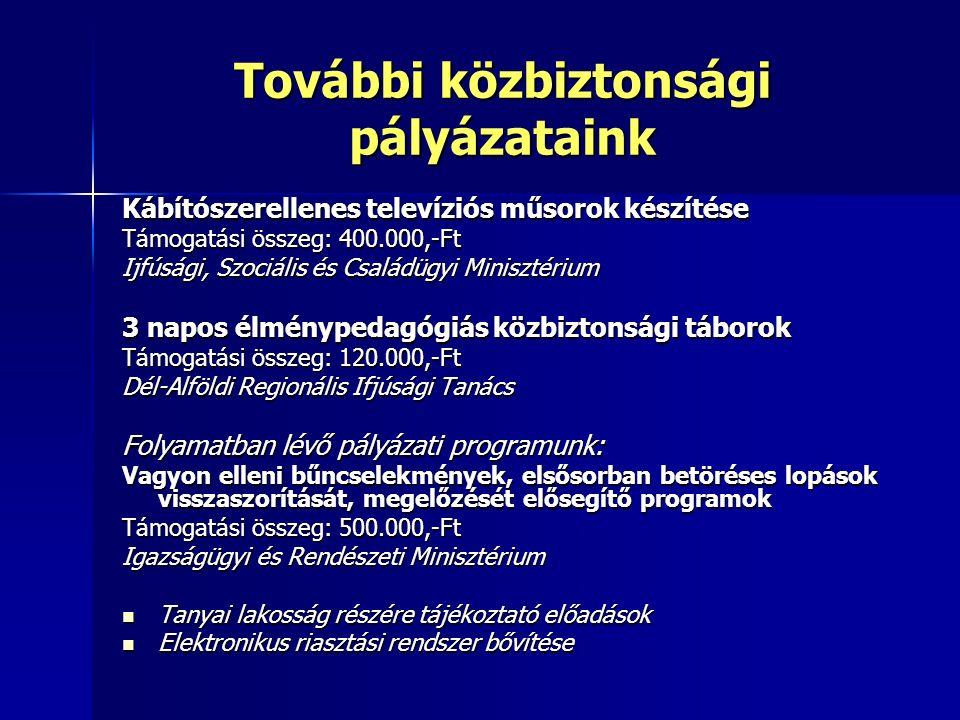 További közbiztonsági pályázataink Kábítószerellenes televíziós műsorok készítése Támogatási összeg: 400.000,-Ft Ijfúsági, Szociális és Családügyi Minisztérium 3 napos élménypedagógiás közbiztonsági táborok Támogatási összeg: 120.000,-Ft Dél-Alföldi Regionális Ifjúsági Tanács Folyamatban lévő pályázati programunk: Vagyon elleni bűncselekmények, elsősorban betöréses lopások visszaszorítását, megelőzését elősegítő programok Támogatási összeg: 500.000,-Ft Igazságügyi és Rendészeti Minisztérium Tanyai lakosság részére tájékoztató előadások Tanyai lakosság részére tájékoztató előadások Elektronikus riasztási rendszer bővítése Elektronikus riasztási rendszer bővítése