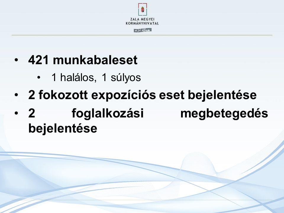 421 munkabaleset 1 halálos, 1 súlyos 2 fokozott expozíciós eset bejelentése 2 foglalkozási megbetegedés bejelentése