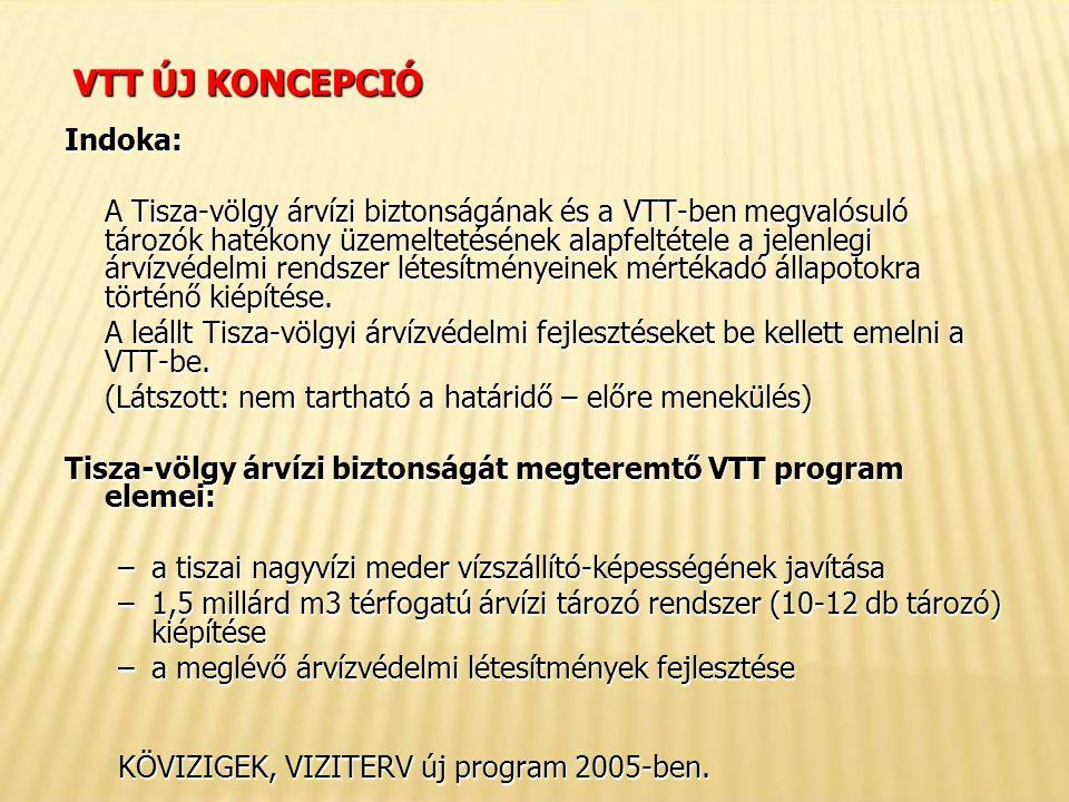 VTT ÚJ KONCEPCIÓ Indoka: A Tisza-völgy árvízi biztonságának és a VTT-ben megvalósuló tározók hatékony üzemeltetésének alapfeltétele a jelenlegi árvízvédelmi rendszer létesítményeinek mértékadó állapotokra történő kiépítése.