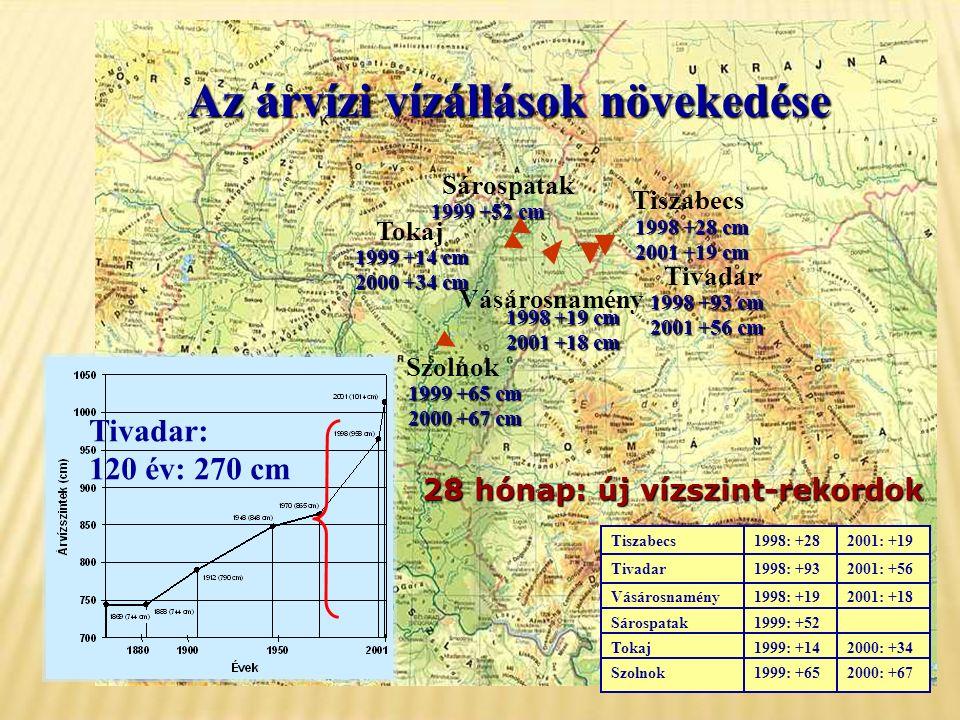 2000: +671999: +65Szolnok 2000: +341999: +14Tokaj 1999: +52Sárospatak 2001: +181998: +19Vásárosnamény 2001: +561998: +93Tivadar 2001: +191998: +28Tiszabecs Az árvízi vízállások növekedése Tivadar: 120 év: 270 cm Tivadar 1998 +93 cm 2001 +56 cm 1998 +28 cm 2001 +19 cm Tiszabecs 1998 +19 cm 2001 +18 cm Vásárosnamény 1999 +52 cm Sárospatak Tokaj 1999 +14 cm 2000 +34 cm Szolnok 1999 +65 cm 2000 +67 cm 28 hónap: új vízszint-rekordok