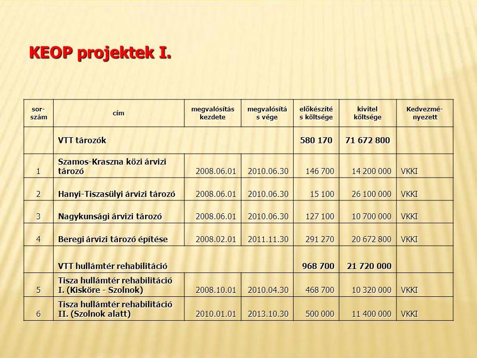 KEOP projektek I.
