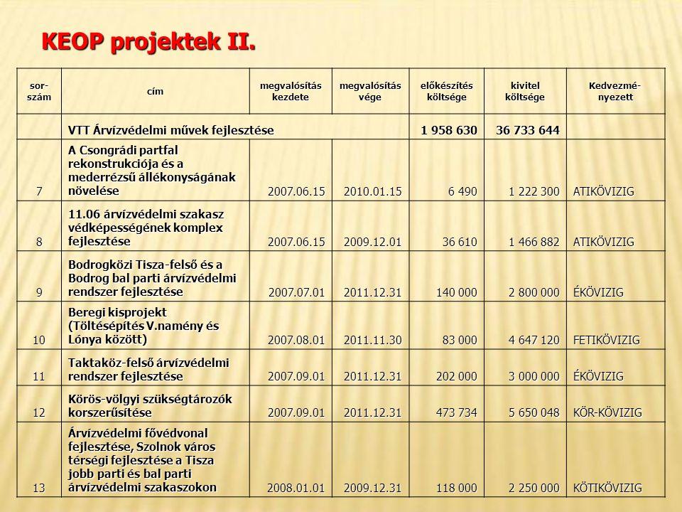 KEOP projektek II.