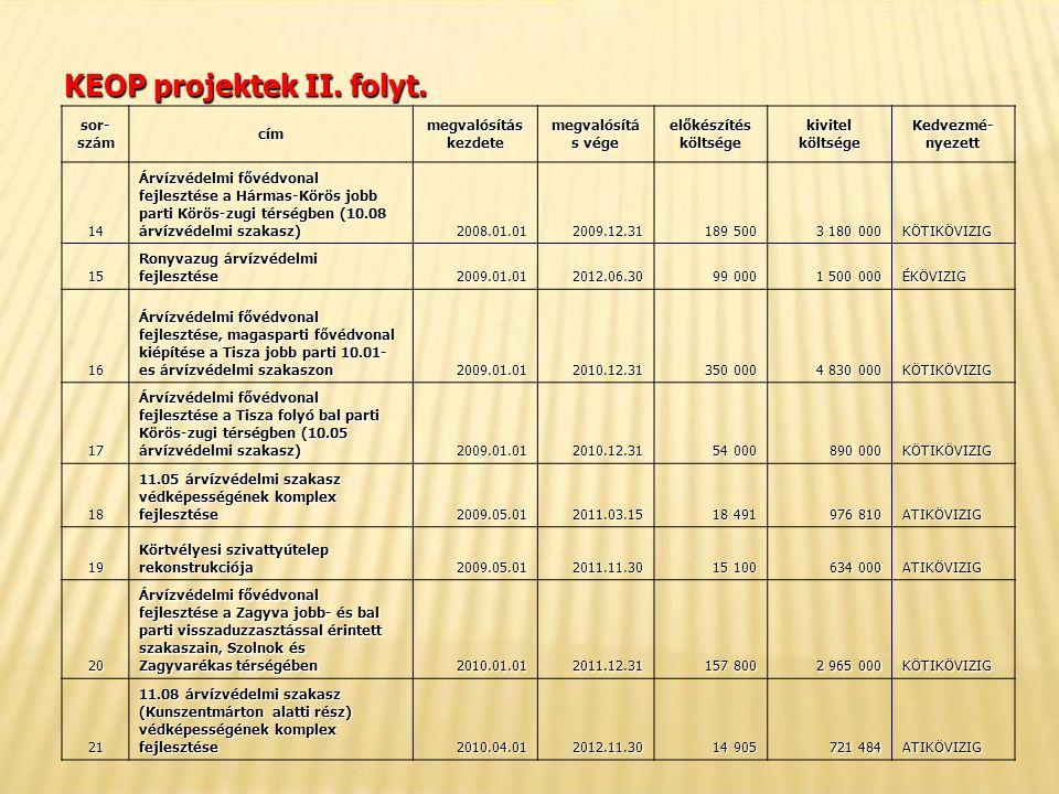 KEOP projektek II. folyt.