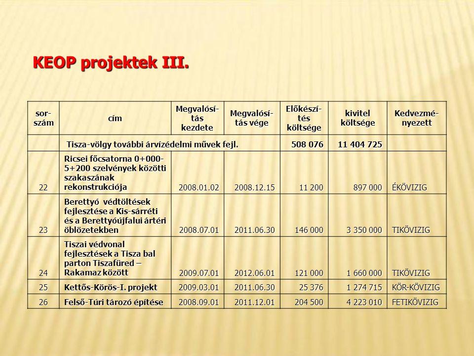 KEOP projektek III.