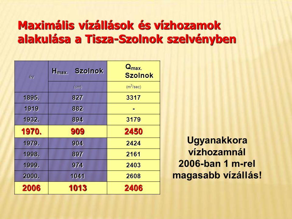 Maximális vízállások és vízhozamok alakulása a Tisza-Szolnok szelvényben év H max.