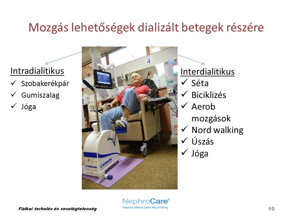 Mozgás lehetőségek dializált betegek részére Fizikai terhelés és veselégtelenség Intradialitikus Szobakerékpár Gumiszalag Jóga 10 Interdialitikus Séta