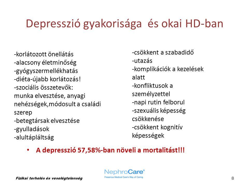Depresszió gyakorisága és okai HD-ban Fizikai terhelés és veselégtelenség A depresszió 57,58%-ban növeli a mortalitást!!! 8 -korlátozott önellátás -al