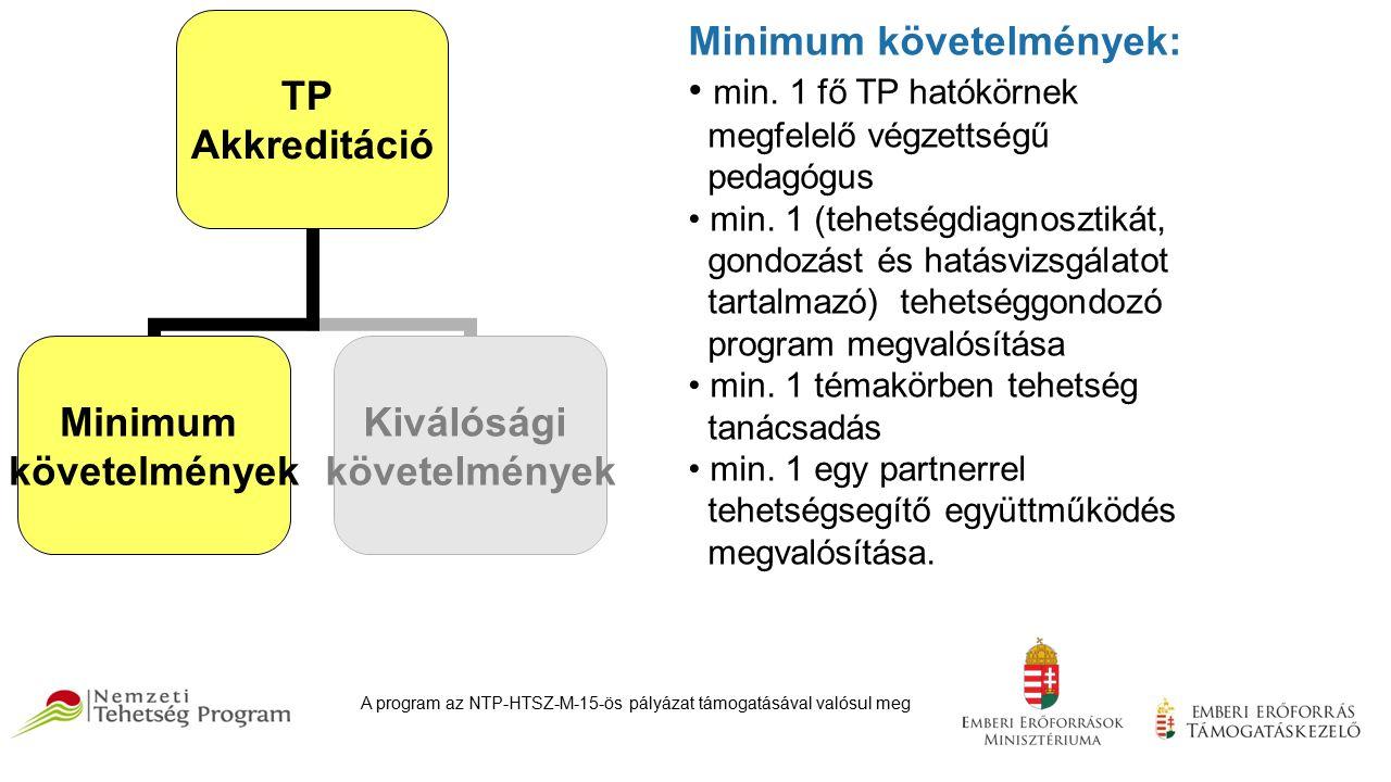 TP Akkreditáció Minimum követelmények Kiválósági követelmények Minimum követelmények: min.
