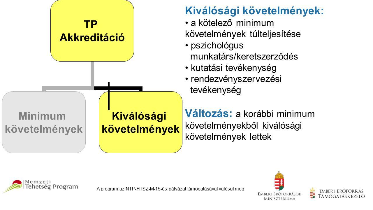TP Akkreditáció Minimum követelmények Kiválósági követelmények Kiválósági követelmények: a kötelező minimum követelmények túlteljesítése pszichológus munkatárs/keretszerződés kutatási tevékenység rendezvényszervezési tevékenység Változás: a korábbi minimum követelményekből kiválósági követelmények lettek A program az NTP-HTSZ-M-15-ös pályázat támogatásával valósul meg
