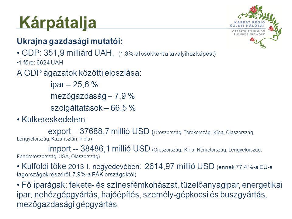 Ukrajna gazdasági mutatói: GDP: 351,9 milliárd UAH, (1,3%-al csökkent a tavalyihoz képest) 1 főre: 6624 UAH A GDP ágazatok közötti eloszlása: ipar – 25,6 % mezőgazdaság – 7,9 % szolgáltatások – 66,5 % Külkereskedelem: export– 37688,7 millió USD ( O roszország, Törökország, Kína, Olaszország, Lengyelország, Kazahsztán, India) import -- 38486,1 millió USD (Oroszország, Kína, Németország, Lengyelország, Fehéroroszország, USA, Olaszország) Külföldi tőke 2013 I.