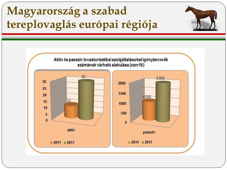 Magyarország a szabad tereplovaglás európai régiója
