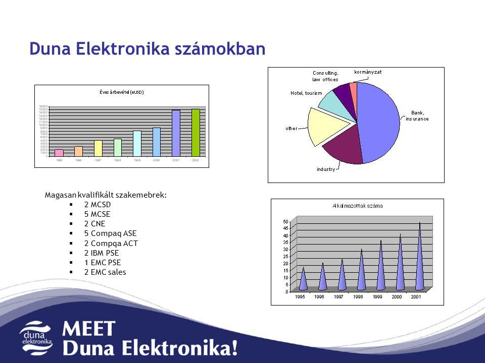 Duna Elektronika számokban Magasan kvalifikált szakemebrek:  2 MCSD  5 MCSE  2 CNE  5 Compaq ASE  2 Compqa ACT  2 IBM PSE  1 EMC PSE  2 EMC sales