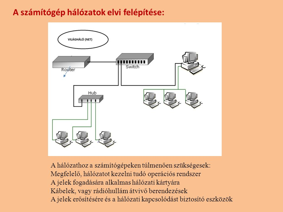 A számítógép hálózatok elvi felépítése: A hálózathoz a számítógépeken túlmenően szükségesek: Megfelelő, hálózatot kezelni tudó operációs rendszer A jelek fogadására alkalmas hálózati kártyára Kábelek, vagy rádióhullám átvivő berendezések A jelek erősítésére és a hálózati kapcsolódást biztosító eszközök