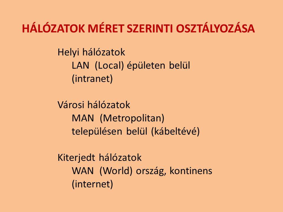 Helyi hálózatok LAN (Local) épületen belül (intranet) Városi hálózatok MAN (Metropolitan) településen belül (kábeltévé) Kiterjedt hálózatok WAN (World) ország, kontinens (internet) HÁLÓZATOK MÉRET SZERINTI OSZTÁLYOZÁSA