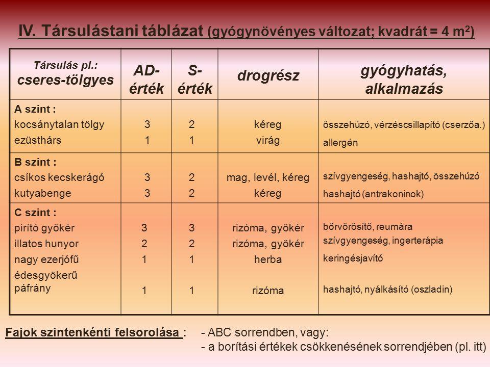 Társulás pl.: cseres-tölgyes AD- érték S- érték drogrész gyógyhatás, alkalmazás A szint : kocsánytalan tölgy ezüsthárs 3 1 2 1 kéreg virág összehúzó, vérzéscsillapító (cserzőa.) allergén B szint : csíkos kecskerágó kutyabenge 3 2 mag, levél, kéreg kéreg szívgyengeség, hashajtó, összehúzó hashajtó (antrakoninok) C szint : pirító gyökér illatos hunyor nagy ezerjófű édesgyökerű páfrány 3 2 1 1 3 2 1 rizóma, gyökér herba rizóma bőrvörösítő, reumára szívgyengeség, ingerterápia keringésjavító hashajtó, nyálkásító (oszladin) IV.