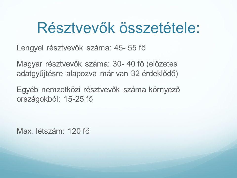 Résztvevők összetétele: Lengyel résztvevők száma: 45- 55 fő Magyar résztvevők száma: 30- 40 fő (előzetes adatgyűjtésre alapozva már van 32 érdeklődő) Egyéb nemzetközi résztvevők száma környező országokból: 15-25 fő Max.