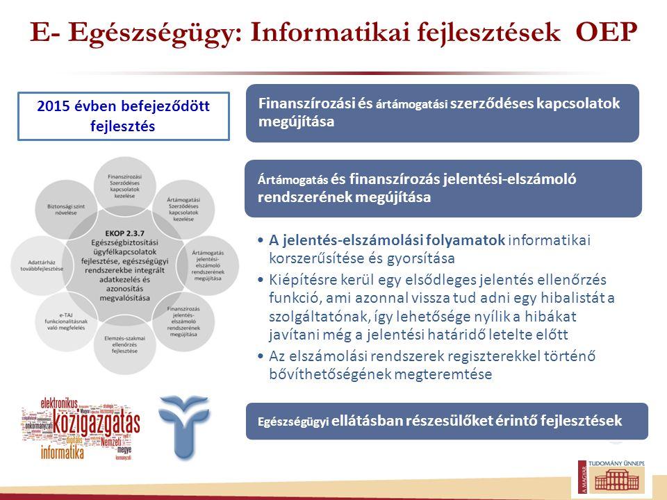 E- Egészségügy: Informatikai fejlesztések OEP Finanszírozási és ártámogatási szerződéses kapcsolatok megújítása A jelentés-elszámolási folyamatok informatikai korszerűsítése és gyorsítása Kiépítésre kerül egy elsődleges jelentés ellenőrzés funkció, ami azonnal vissza tud adni egy hibalistát a szolgáltatónak, így lehetősége nyílik a hibákat javítani még a jelentési határidő letelte előtt Az elszámolási rendszerek regiszterekkel történő bővíthetőségének megteremtése Ártámogatás és finanszírozás jelentési-elszámoló rendszerének megújítása Egészségügyi ellátásban részesülőket érintő fejlesztések 2015 évben befejeződött fejlesztés