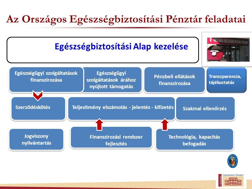 Az Országos Egészségbiztosítási Pénztár feladatai Egészségügyi szolgáltatások árához nyújtott támogatás Szakmai ellenőrzés Egészségbiztosítási Alap kezelése Egészségügyi szolgáltatások finanszírozása Egészségügyi szolgáltatások finanszírozása Jogviszony nyilvántartás Finanszírozási rendszer fejlesztés Technológia, kapacitás befogadás Transzparencia, tájékoztatás Teljesítmény elszámolás - jelentés - kifizetés Szerződéskötés Pénzbeli ellátások finanszírozása