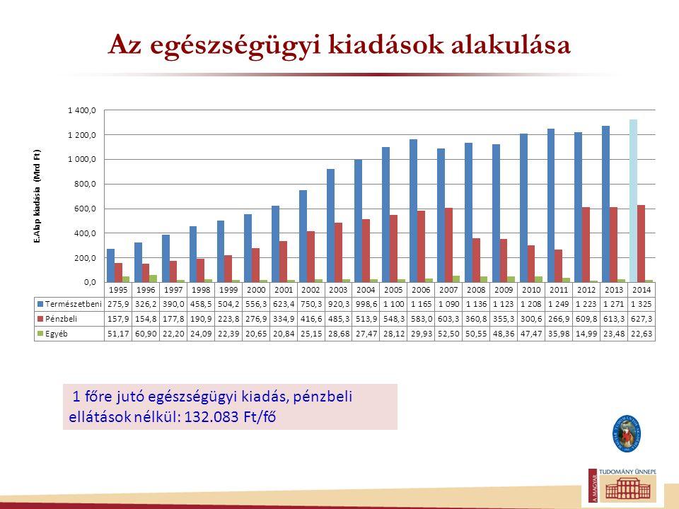 Az egészségügyi kiadások alakulása 1 főre jutó egészségügyi kiadás, pénzbeli ellátások nélkül: 132.083 Ft/fő