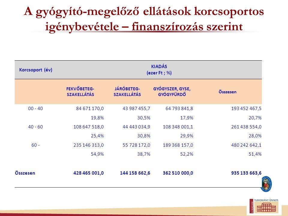 E- Egészségügy: Informatikai fejlesztések ágazati Nemzeti Egészségügyi Informatikai (e-Health) Rendszer – Elektronikus közhiteles nyilvántartások és ágazati portál fejlesztése TIOP-2.3.2-12/1-2013-0001/KMOP-4.3.3.A-12-2013- 0001 Nemzeti Egészségügyi Informatikai (e-Health) Rendszer – Elektronikus közhiteles nyilvántartások és ágazati portál fejlesztése TIOP-2.3.2-12/1-2013-0001/KMOP-4.3.3.A-12-2013- 0001 TIOP-2.3.1-13/1 - Nemzeti Egészségügyi Informatikai (e-Egészségügy) Rendszer - Központi, intézményközi adatáramlást biztosító informatikai rendszerek fejlesztése, országos egységes központi megoldások bevezetése Ellátást végző intézmények, szolgáltatók interoperabilitásának megteremtése: Intézményen belüli, illetve ellátórendszeren belüli betegút-követés Digitális önrendelkezés lehetőségének megteremtése eRecept fejlesztés integrálása: Távdiagnosztika, távkonzílium és az ezt támogató csoportmunka támogatása: Szakregiszterek adatgyűjtésének elősegítése Az egységesen használt közhiteles törzsek hatására - javuljon az egészségügyi ágazati adatok és információk pontossága, tiszta intézményi szerepkörök szerint keletkezzenek az ágazati alapadatok, · Minden egészségügyi ellátó intézmény számára az alapadatok egyetlen forrásból elérhetők legyenek, - az ágazat vezetése a döntéshozatalnál pontos és validált adatokat használjon, az ágazati jelentések pontosan meghatározott és validált adattartalomra épüljenek.