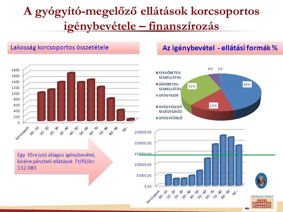 A népesség összetétele korcsoportos változás Lakosság korcsoportos összetétele 1870 – 2025 % https://www.ksh.hu/interaktiv_korfa korcsoport % 19902015 2025 0-1420,514,4 14,3 60-18,925,1 27,1