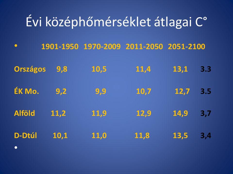 Évi középhőmérséklet átlagai C° 1901-1950 1970-2009 2011-2050 2051-2100 Országos 9,8 10,5 11,4 13,13.3 ÉK Mo.