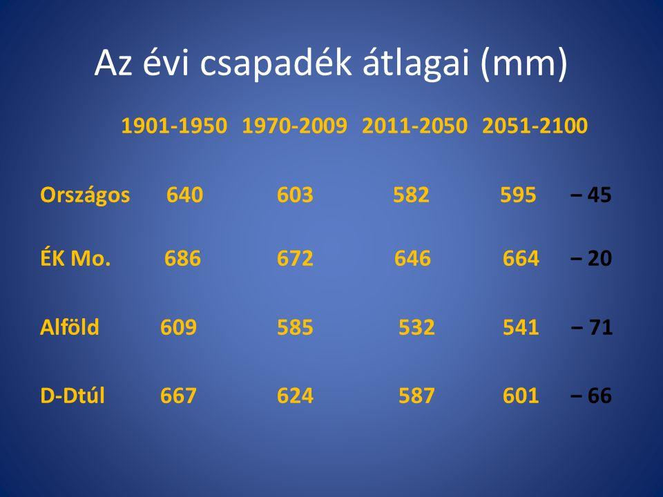Az évi csapadék átlagai (mm) 1901-1950 1970-2009 2011-2050 2051-2100 Országos 640 603 582 595‒ 45 ÉK Mo.